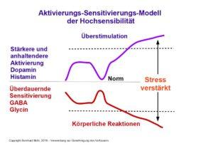 Das Aktivierungs-Sensitivierungs-Modell der Hochsensibilität